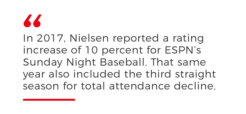 Viewership is increasing as attendance declines.